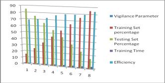 The classification performance on Vigilance parameter 0.5