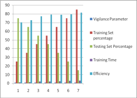 The Classification performance on Epoch 0.7