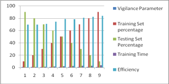The Efficiency of the Network on Vigilance Parameter 0.9