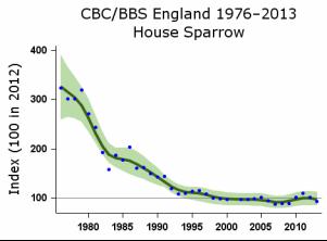 CBC/BBS England graph