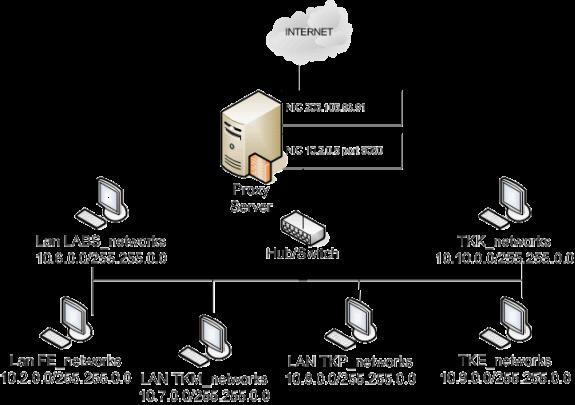 C:UserssalmanDesktopsquid_proxy.png