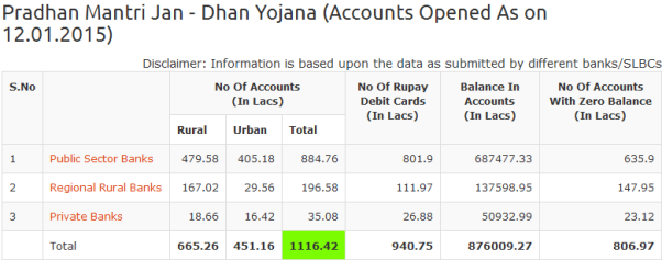 Pradhan Mantri Jan - Dhan Yojana (Accounts Opened As on 12.01.2015).png