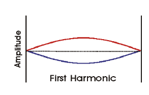 http://www.chemistry.wustl.edu/~coursedev/Online%20tutorials/waves/fundamental.gif