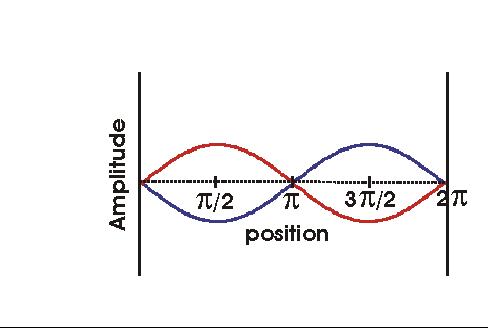 http://www.chemistry.wustl.edu/~coursedev/Online%20tutorials/waves/2waves1.gif