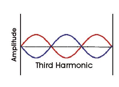 http://www.chemistry.wustl.edu/~coursedev/Online%20tutorials/waves/3rdharmonicb.gif