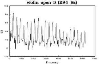 http://www.nagyvaryviolins.com/graph1.jpg