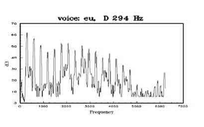 http://www.nagyvaryviolins.com/graph2.jpg