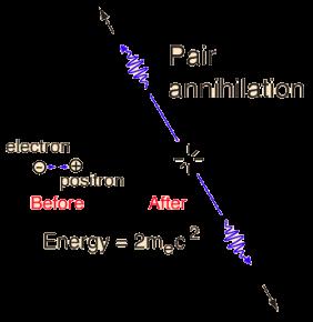 http://hyperphysics.phy-astr.gsu.edu/hbase/particles/imgpar/annih.gif