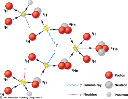 http://www.physics.fsu.edu/courses/fall98/ast1002/sun/media/s12_10.gif
