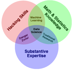 https://sergeytihon.files.wordpress.com/2013/03/data_science_vd.png