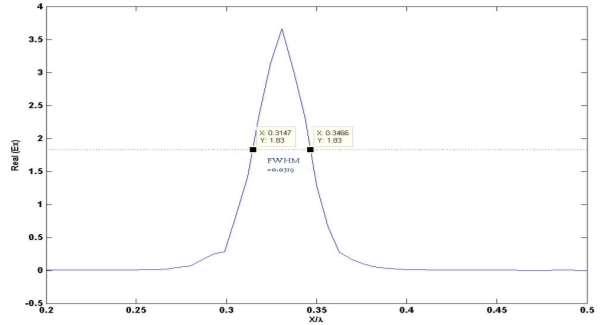 wave profile for sigle defect waveguide.jpg