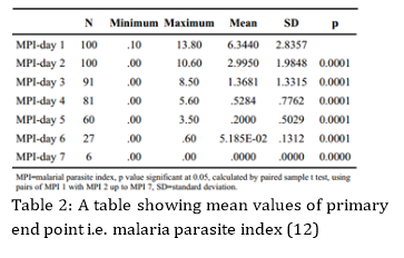 essays on malaria malaria essay ways to prevent malaria wikihow best images about