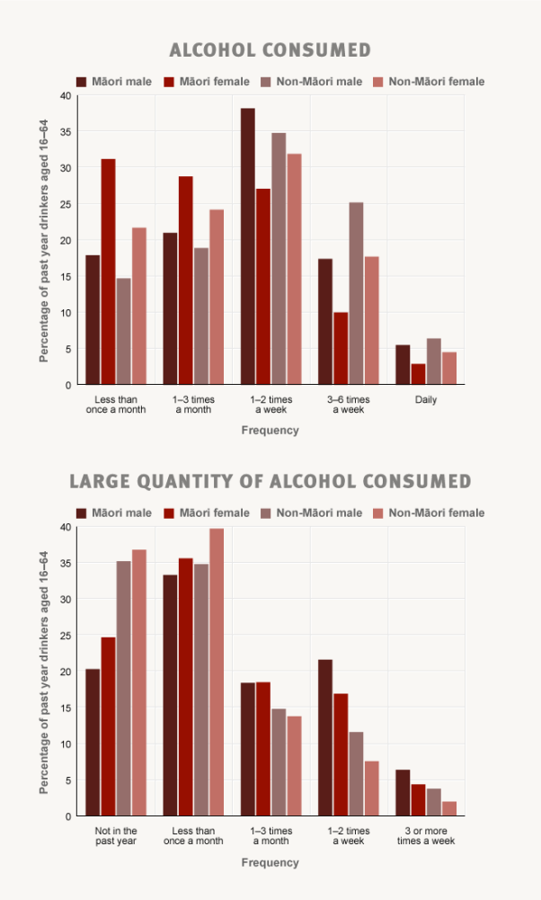 Frequency of drinking alcohol and drinking large amounts