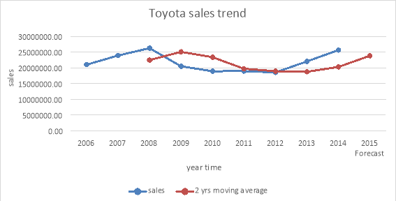 Significance in Toyota's Organizational Construction