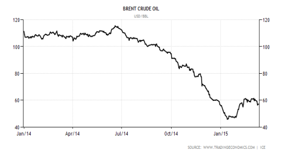 Low Oil Prices In Malaysia Causes