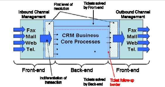 Typical SAP-CRM Workflow
