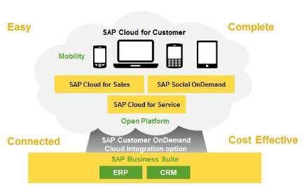 SAP C4C.JPG