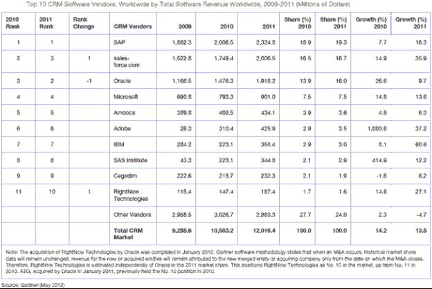 Top 10 CRM Vendors