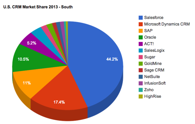 CRM Market Share 2013 - U.S. South