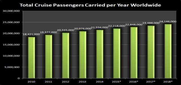 Total Cruise Passengers Worldwide Data Graph