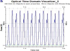 C:UsersTOSHIBADesktopoutput results paperORor 4-bit waveform.bmp