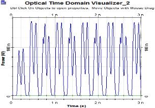 C:UsersTOSHIBADesktopoutput results paperORor 6-bit waveform.bmp