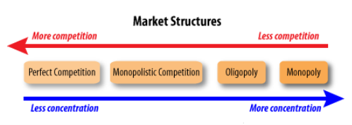 https://tamoclass.files.wordpress.com/2014/03/market-structures.png