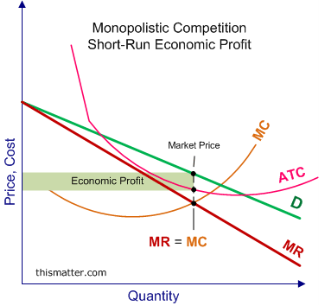 Graph showing how a monopolistic competitive firm earns a short run economic profit.