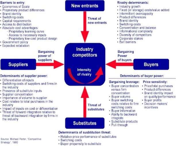 http://business-fundas.com/wp-content/uploads/2011/03/Porter-5-forces-model.jpg