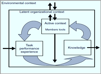 C:\Users\User\Desktop\Organizational Learning theory.png