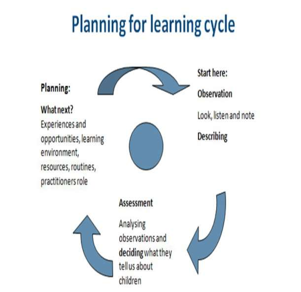 Observation assessment and planning cycle in childcare for Early years learning framework planning templates