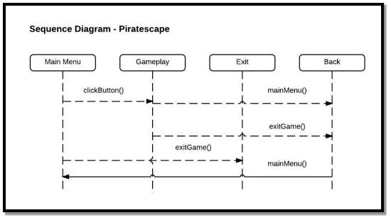 C:UsersErwin LamosteDesktopThesisDocu KoChaptersImagesSequence Diagram.jpeg