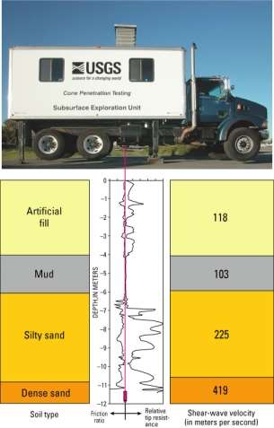 combined photograph of CPT truck and resistivity log diagram