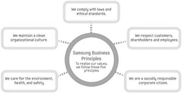competitive priorities of samsung Samsung and apple are two companies that have a wide variety of similar  on  the other hand, samsung source of competitive advantage is the control the.