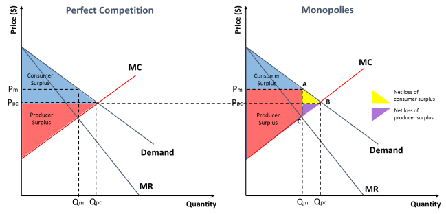 resource allocation under monopoly Economic welfare and the allocation of of are the papers of m' resource allocation under uncertainty the may be greater under monopoly than under.
