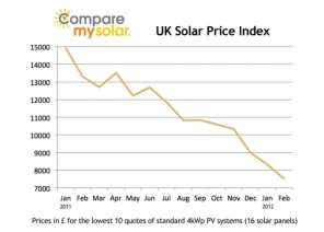 http://blog.comparemysolar.co.uk/wp-content/uploads/2011/12/graph_march_2012-1024x732.jpg