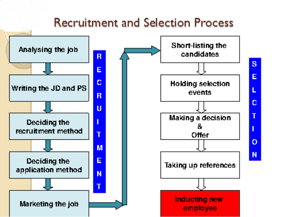 recruitment and selection process for boots essay Recruitment and selection process in southwood school recruitment, selection and retention essay 1917 words - 8 pages company, we can not provide recruitment and selection essay 2326 words - 9 pages process of employees leaving an organisation and having to be replaced.