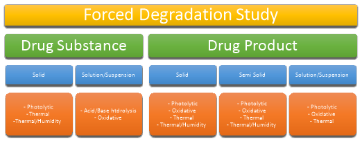 furagin forced degradation studies The forced degradation studies should be designed to provide suitable information to develop and validate test methods for the confirmatory studies.