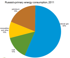 http://www.eia.gov/countries/analysisbriefs/Russia/images/energy_consumption.png