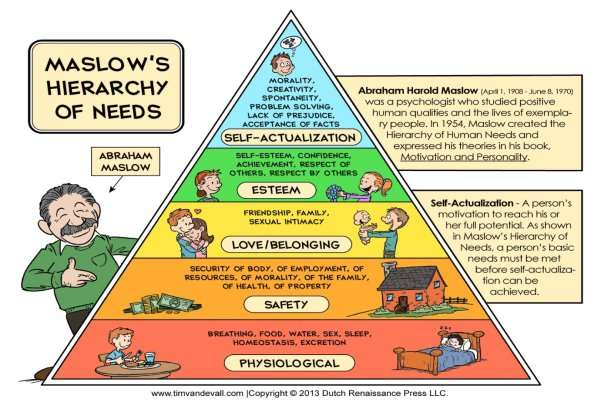 http://theriyadhpost.com/Public/additions_pictures/1900/Maslows-Hierarchy-of-Needs.jpg