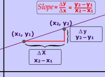 http://www.mathwarehouse.com/algebra/linear_equation/images/slope-of-a-line2.gif
