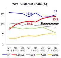 http://blogs.r.ftdata.co.uk/beyond-brics/files/2013/01/worldwide-PC-market-share-Lenovo-IDC-Jan-2013.gif