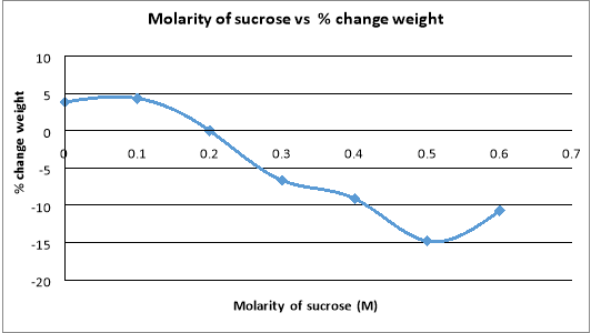Graph molarity of sucrose solution vs % change weight potato