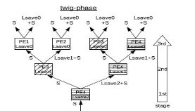 low power folded tree architecture for dsp applications A flexible and performance optimized dsp architecture is designed to analyze and process data from almost all type of dsp applications the center core of the architecture is folding tree and processing elements.
