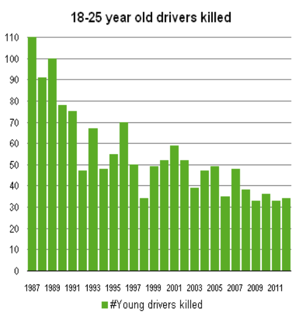 http://www.tac.vic.gov.au/__data/assets/image/0005/45383/young-driver-stats.png