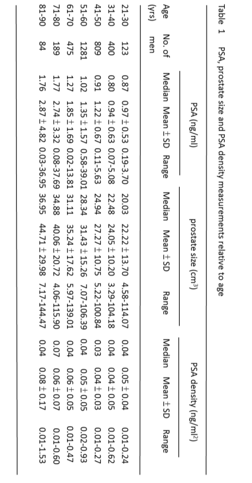 normal prostate volume by age