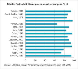 http://meprinter.com/ar/images/Issue_105/adult-literacy-rates.jpg