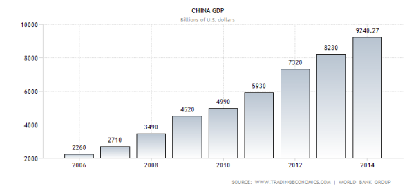 C:UserseduardoDesktopFederationInternational Marketing	ask 2imagenes task 2china-gdp.png