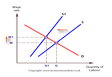 C:\Users\mokokacr\Desktop\Wages-fall-supply-STRIKE.png