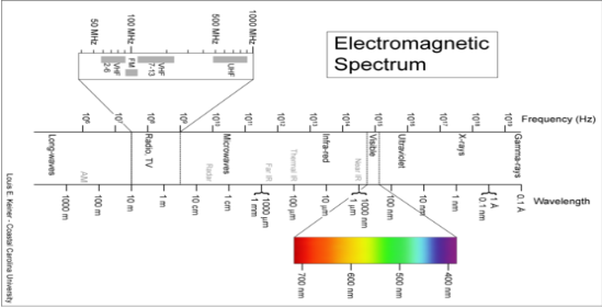 http://static.newworldencyclopedia.org/thumb/8/8a/Electromagnetic-Spectrum.png/350px-Electromagnetic-Spectrum.png